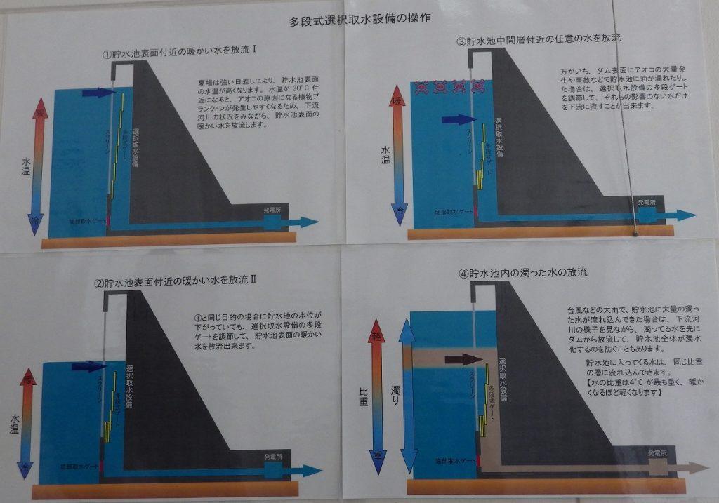 多段式選択取水設備の操作