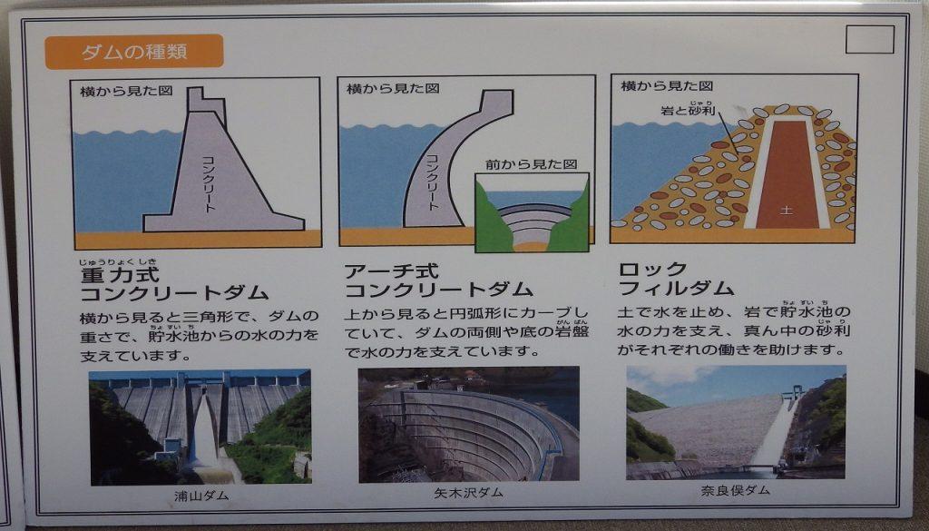 ダムの種類