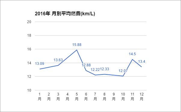 2016年 月別平均燃費(km/L)