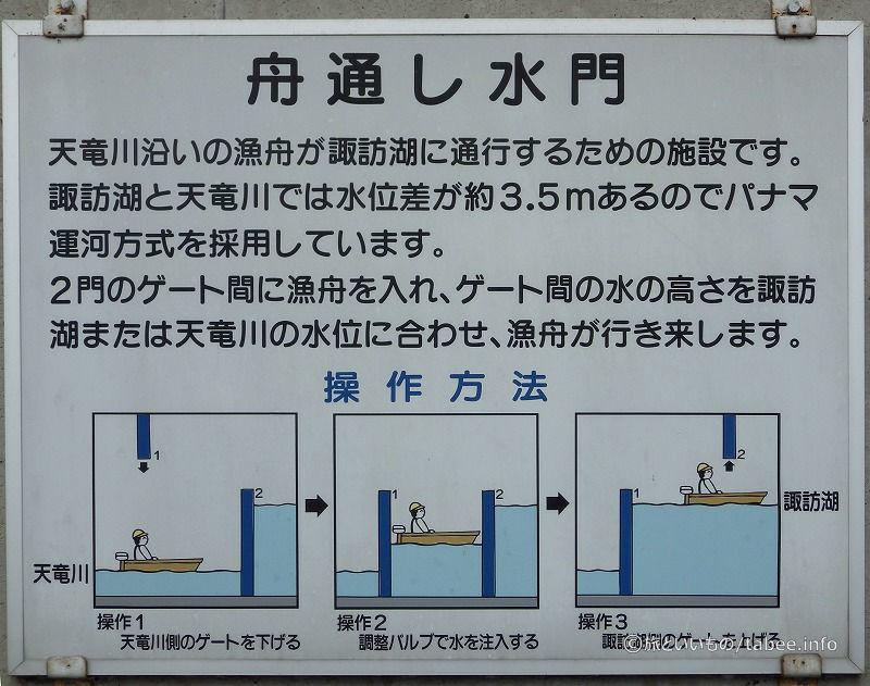 舟通し水門の説明