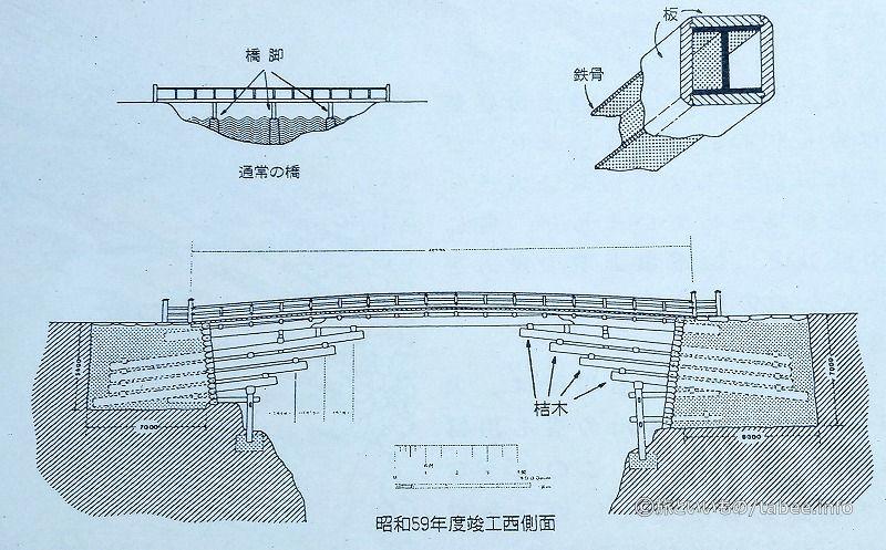 猿橋の構造