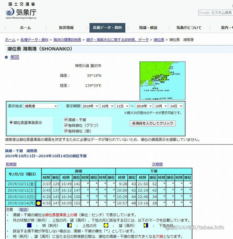 気象長 潮位表 https://www.data.jma.go.jp/gmd/kaiyou/db/tide/suisan/index.php
