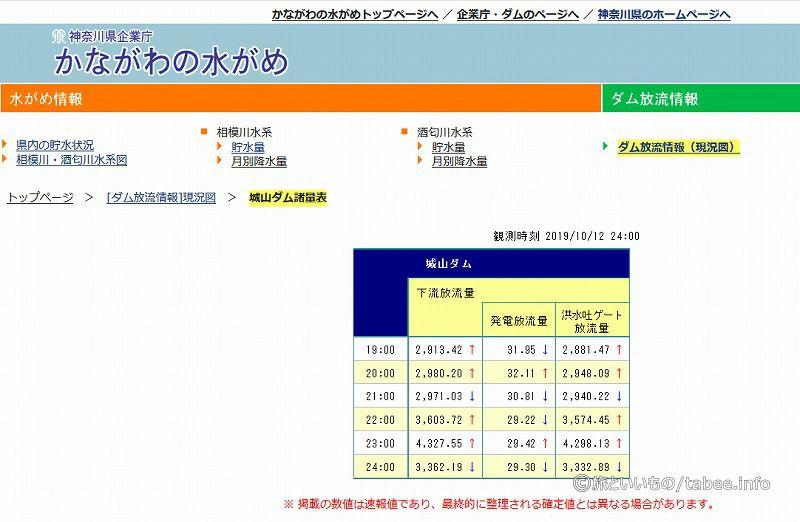 神奈川県企業庁 城山ダム諸量表