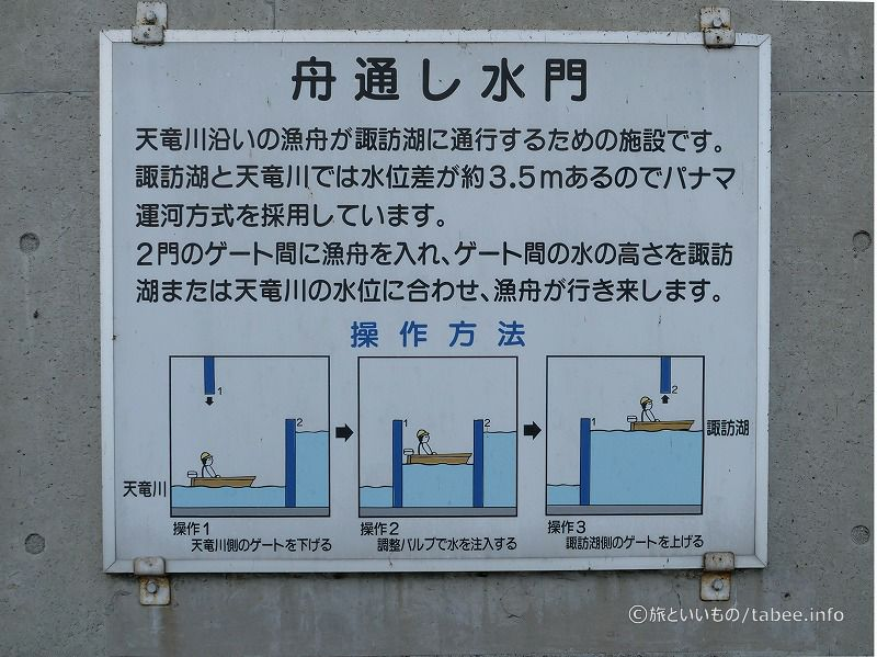 舟通し水門の仕組み